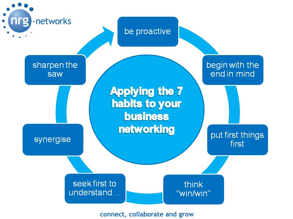 7 Habits Graphic
