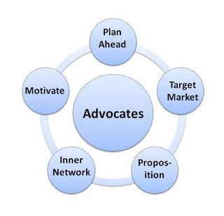 Networking Advocates