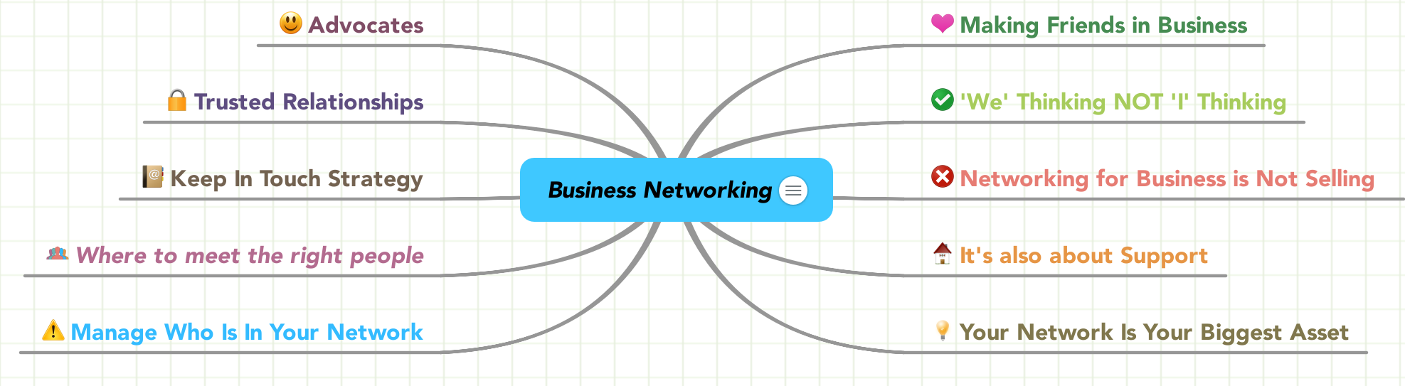 Business Networking Mind Map