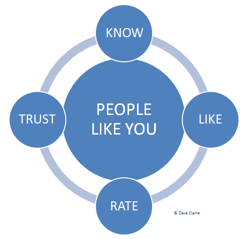 Know Like Rate Trust